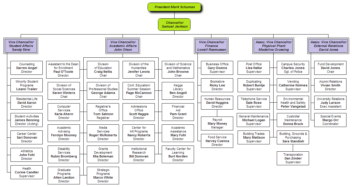 body life by org chart - Picture Org Chart